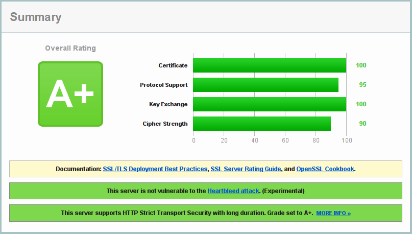SSL Labs Overall Rating: A+